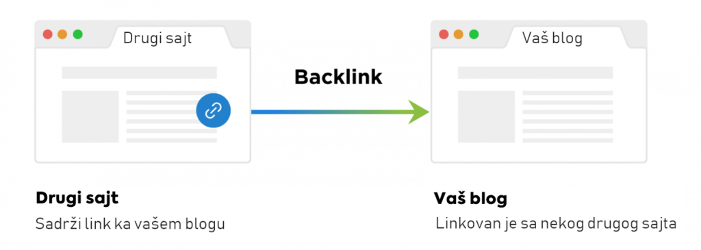 backlinks-blog-link-building-seo