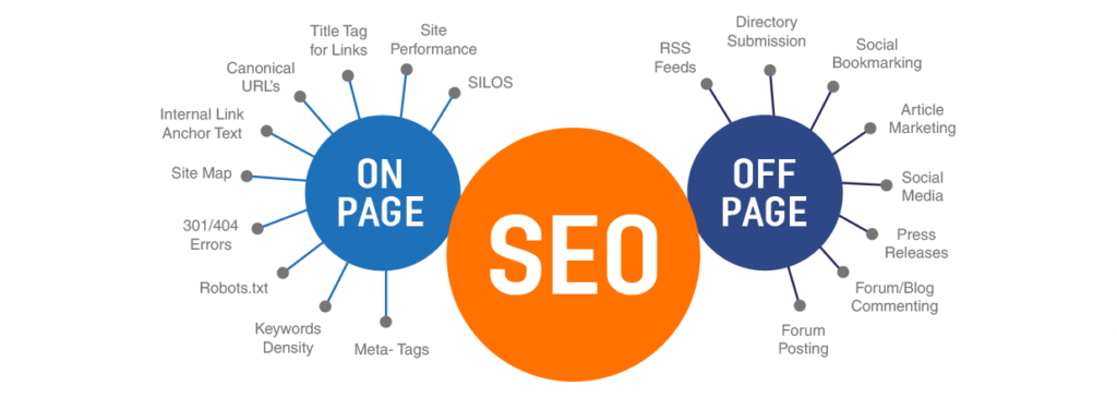 seo-on-page-off-page-blog-wordpress